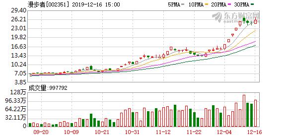 漫步者(002351)龙虎榜数据(12-16)