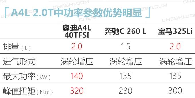 奥迪新款A4L曝光 配运动套件/2.0T低功增四驱