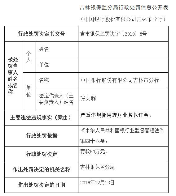 中国银行吉林市分行违法挪理财业