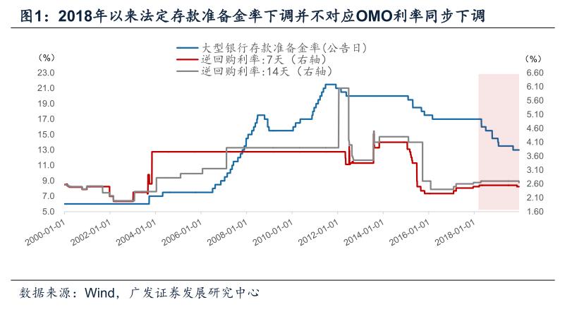 【广发宏观周君芝】如何理解14天逆回购利率的调降?