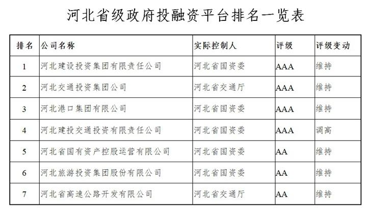 河北省各级地方政府投融资平台排