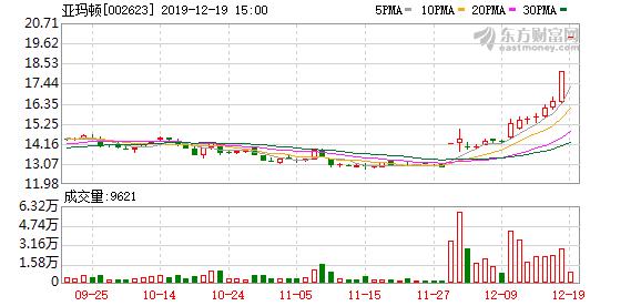 亚玛顿(002623)龙虎榜数据(12