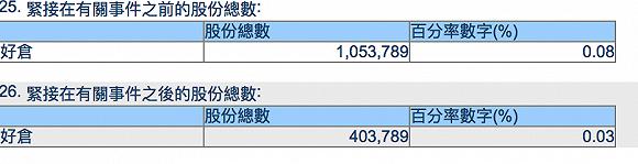 李小加上任九年来首次减持港交所股票,套现金额约为1.67亿港元