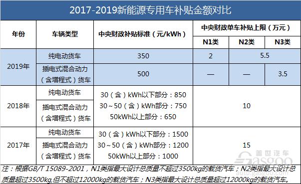 复盘2019:新能源汽车产业十大重点政策