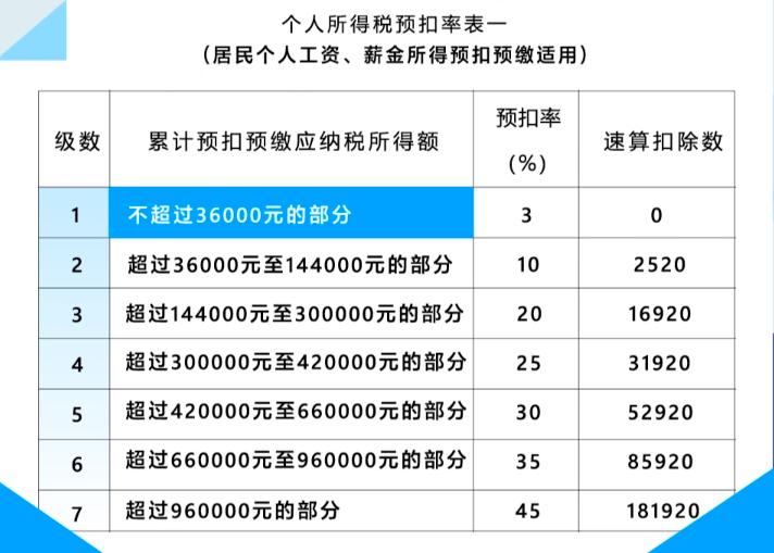 税率跳档公式,来源:国家税务总局上海市税务局