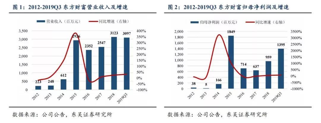 公司点评 | 东方财富:发行可转债获核准,实力增强继续扩张