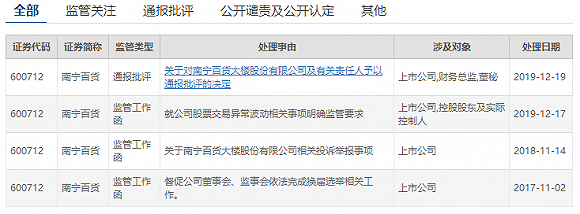 南宁百货被通报批评 但也挡不住