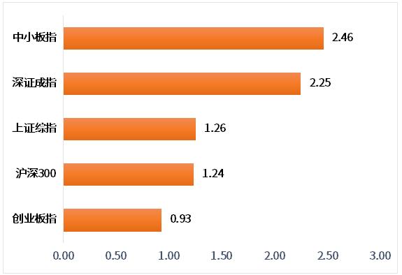 12月LPR报价维持不变、可转债参与人数暴增近30倍……本周的金融大事都在这里了