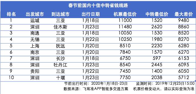转载:春节前飞海口三亚,最多竟便宜7成!攻略来了