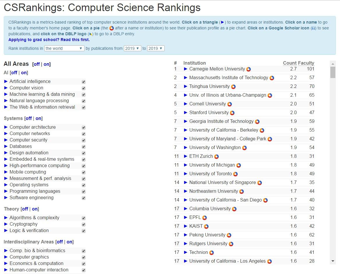 2019年度CSrankings全球计算机科学专业排名综合榜