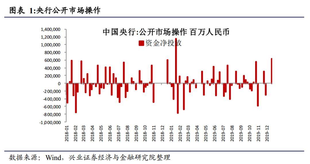 【兴业策略—大势研判】资金价格明显下降——兴证策略资金价格周报第423期