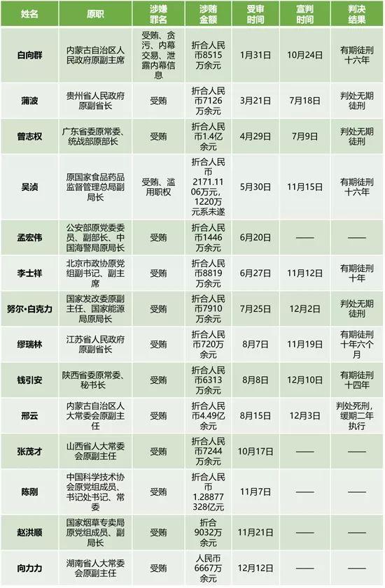 """(今年以来受审的部分中管干部一览表,""""——""""表示暂未公布,统计截至12月23日)"""
