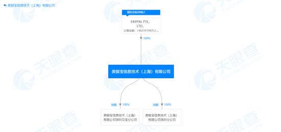 正式进入中国市场!PayPal已完成对国付宝70%的股权收购