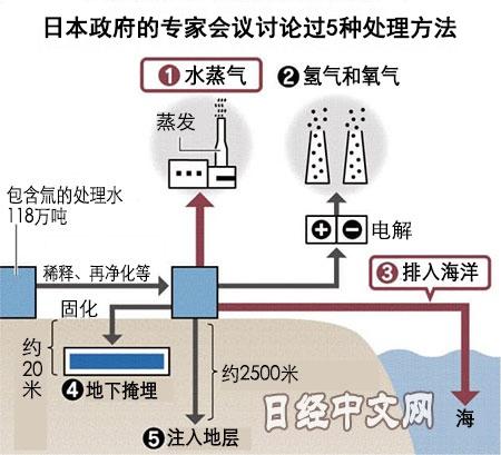 日本经产省公布的福岛核污染处理水5种处置方法 图自日经中文网