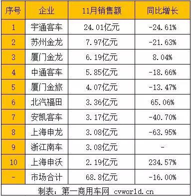 11月客车销售额近70亿 宇通独占1/3 三龙/中通/安凯分多少?