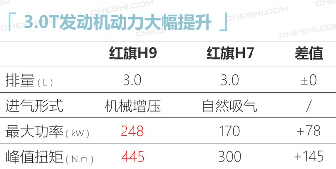 红旗全新轿车H9将于1月8日首发 搭载3.0T发动机