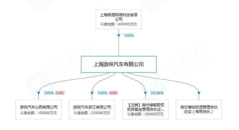 """PPT造车""鼻祖游侠汽车疑烂尾 湖州地方政府或接盘"