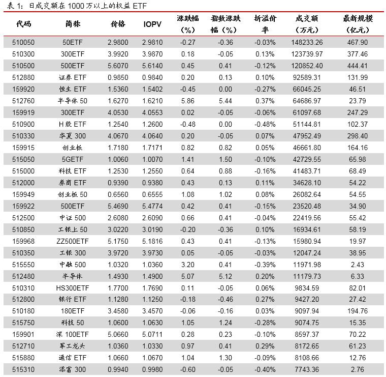 权益ETP涨多跌少,半导体ETF维持强势——ETP日报