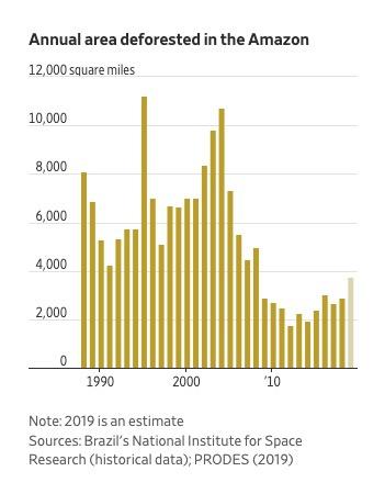 1990至2019年亚马孙雨林去森林化面积(2019年为预测值)。图片来源:《华尔街日报》