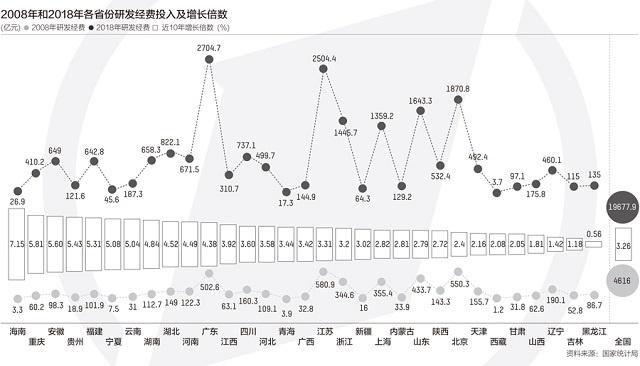 31省份研发投入十年变迁:广东跃