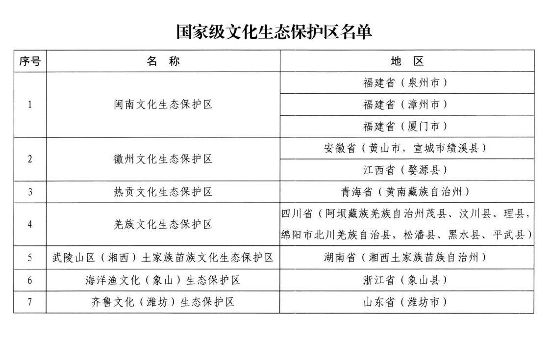 文旅部公布闽南、徽州等7处国家级文化生态保护区图片