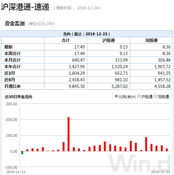A股重磅资金卷土重来 市场关注一大变数(附表)