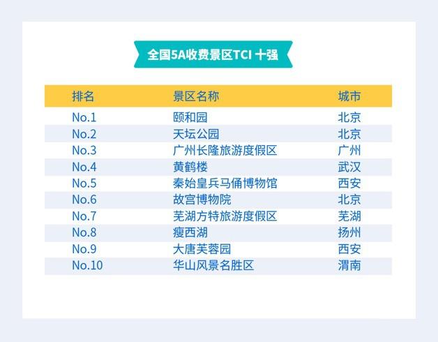 首个景区旅游消费便利度指数发布,颐和园居同类景区榜首图片