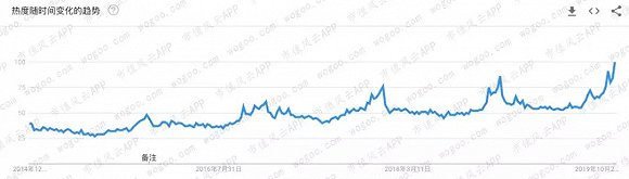 (YSL在全球范围内的搜索热度;来源:Google Trends)