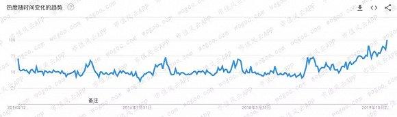 (Bottega Veneta在全球范围内的搜索热度;来源:Google Trends)
