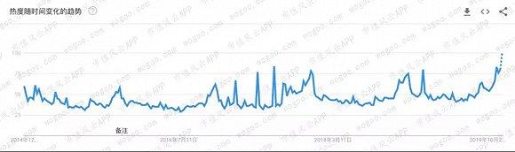 (Yves Saint Laurent在全球范围内的搜索热度;来源:Google Trends)