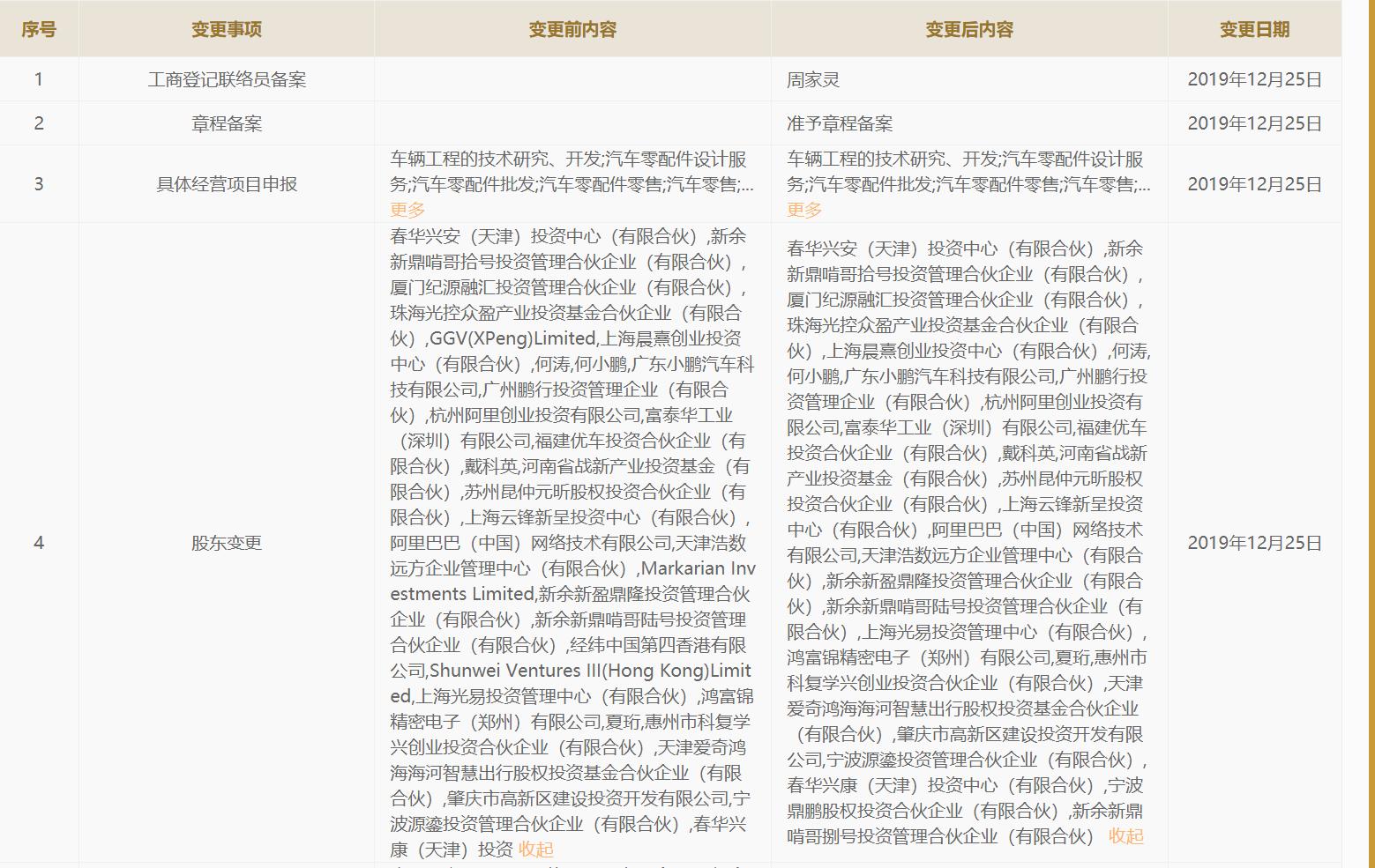 外资股东退出,小鹏汽车称属正常海外重组图片