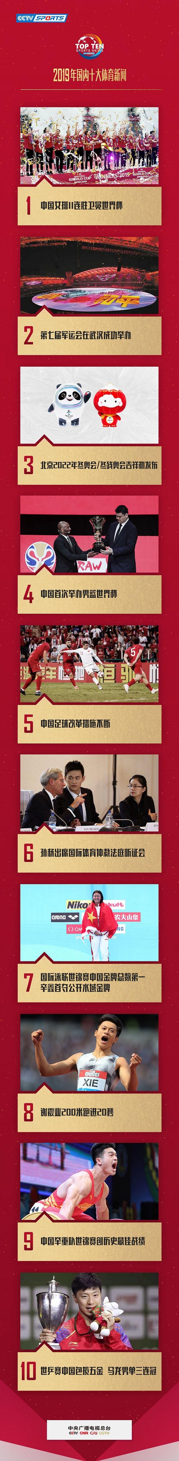 中央广播电视总台评出2019年国内十大体育新闻图片