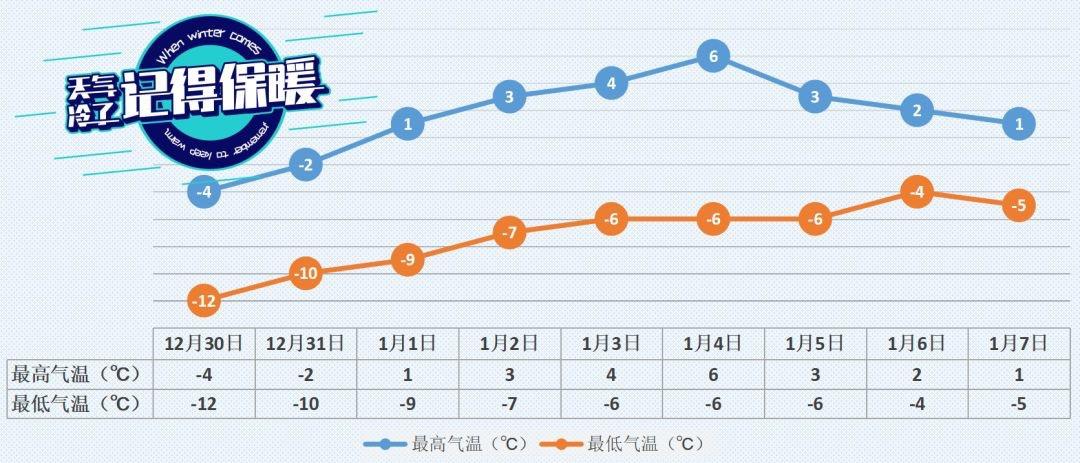 """冷空气年底""""冲业绩"""",明天北京最高温零下4℃图片"""