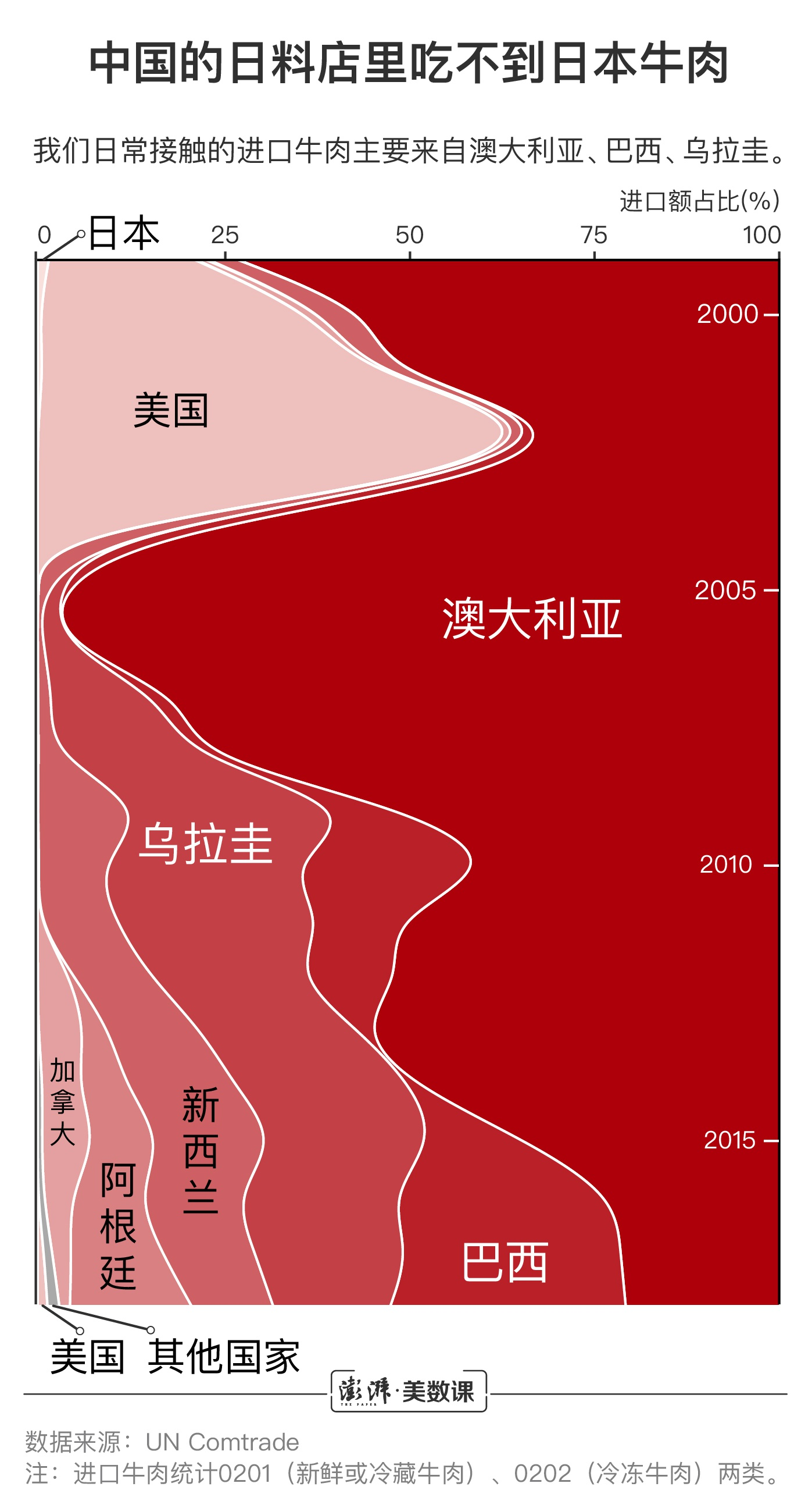 日本牛肉或重返中国市场 你吃的洋牛肉都是哪的?图片