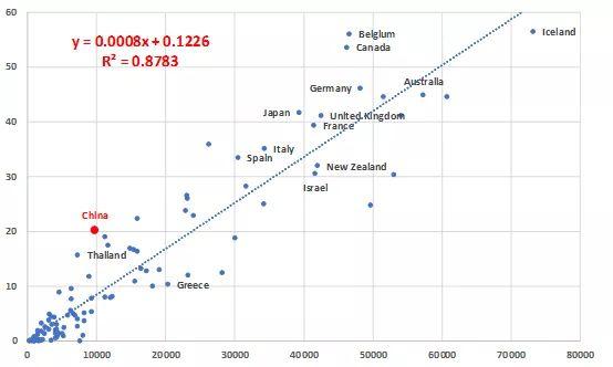 人均gdp和人均收入_人均收入