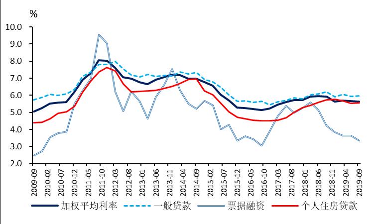 央行贷款利率调整!房贷月供是多