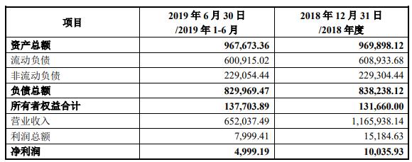 天士营销近两年的的资产及负债情况(单位:万元)