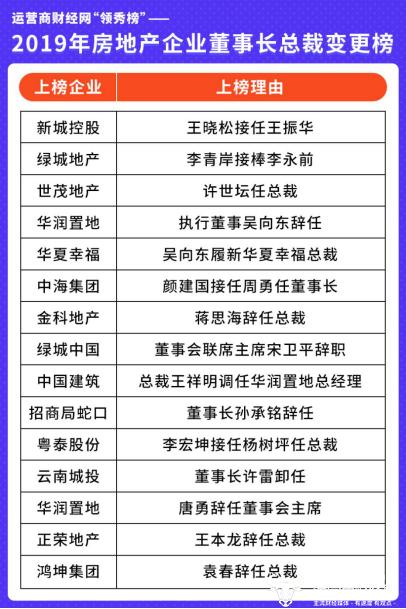 """2019年""""房地产董事长总裁变更榜"""