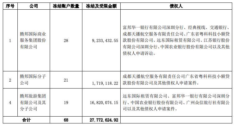 无足额资金偿还募集资金,腾邦国际资产负债率达67%图片