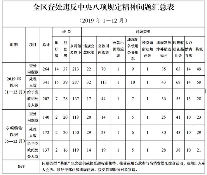 宁夏纪委监委通报2019年全区查处违反中央八项规定精神情况图片