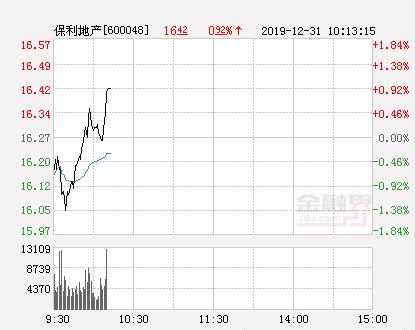 保利地产大幅拉升0.92% 股价创近