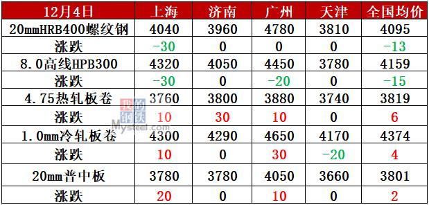 钢厂最高降200 焦企第二轮提涨