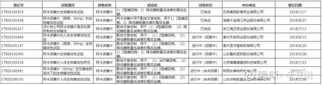 集采后华东医药阿卡波糖国内市场规模测算