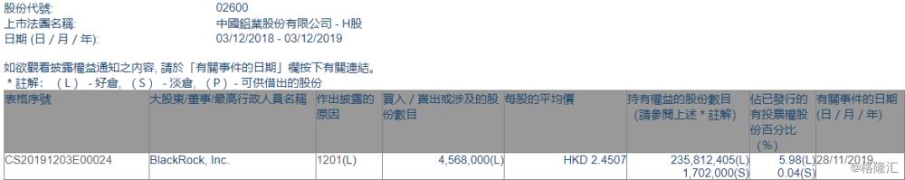 【增减持】中国铝业(02600.HK)遭Black Rock减持456.8万股