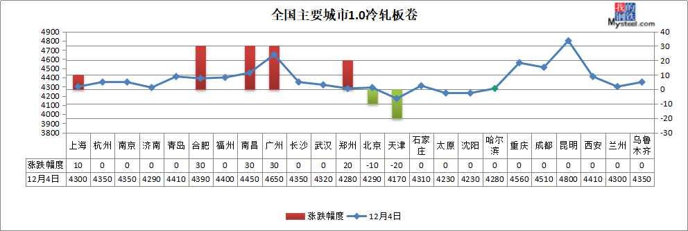 钢厂最高降200 焦企第二轮提涨 钢价震荡中有跌