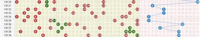 双色球近10期开奖号码分布图