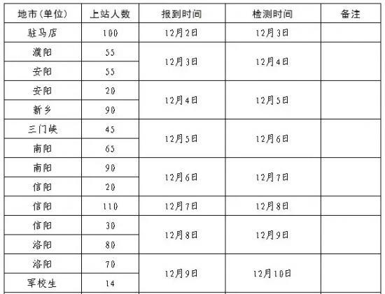 12月高考热点:艺术类省统考、高三一测......