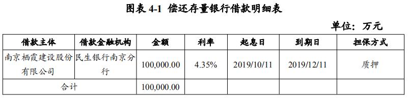 栖霞建设:拟发行10亿元超短期融资券