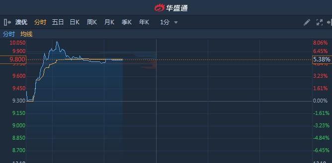港股异动︱澳优(01717)结束六连阴 止跌反弹逾5%