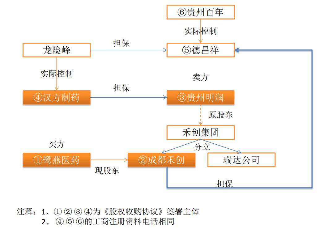 交易结构图 根据上市公司公告、启信宝整理制图
